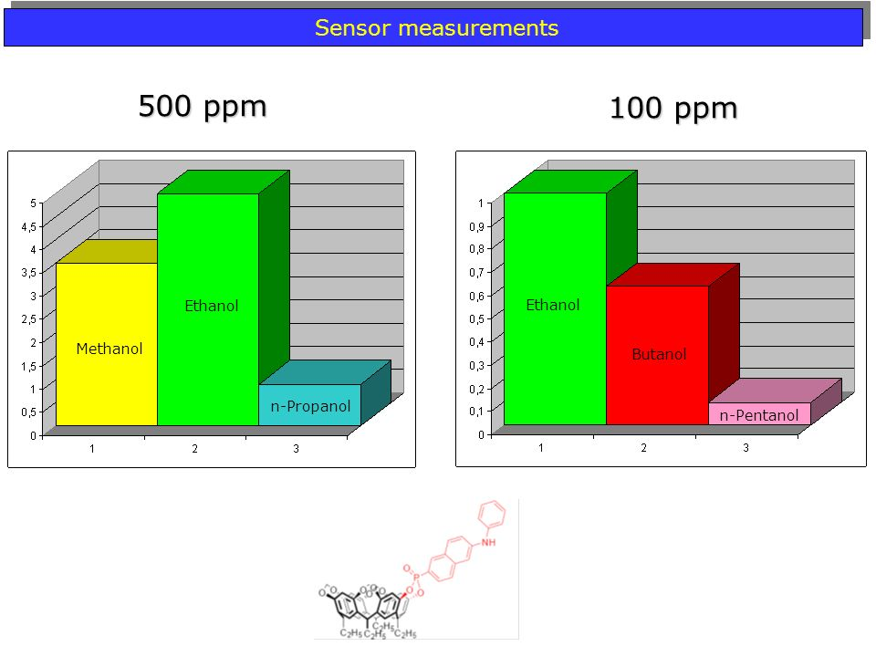 500 ppm 100 ppm Sensor measurements Ethanol Methanol Butanol