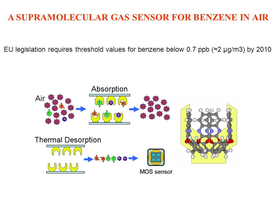A SUPRAMOLECULAR GAS SENSOR FOR BENZENE IN AIR