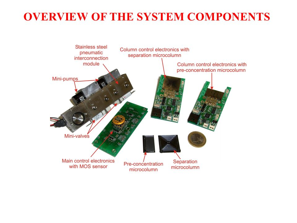 OVERVIEW OF THE SYSTEM COMPONENTS