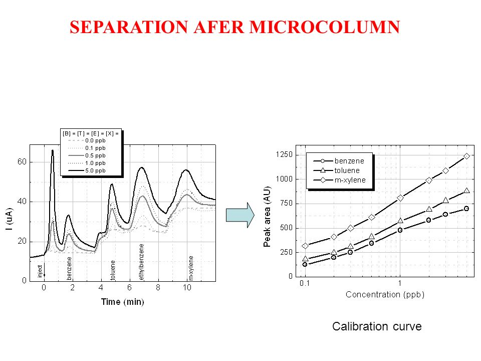 SEPARATION AFER MICROCOLUMN