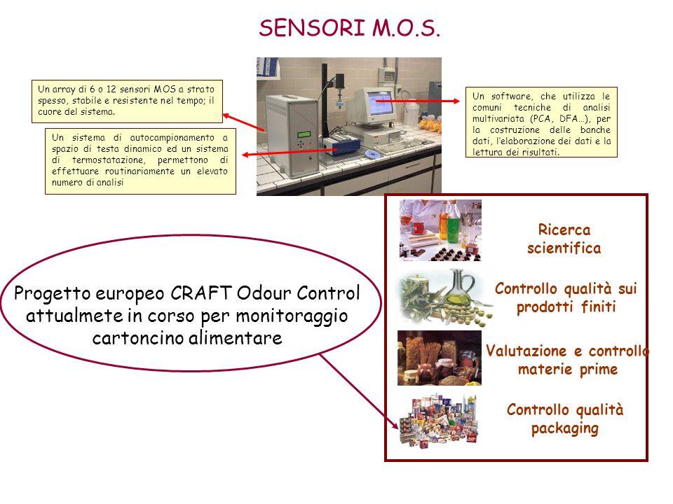 SENSORI M.O.S. Un array di 6 o 12 sensori MOS a strato spesso, stabile e resistente nel tempo; il cuore del sistema.