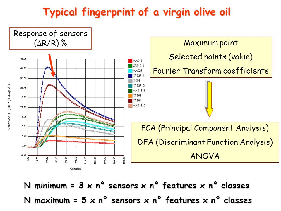 Typical fingerprint of a virgin olive oil