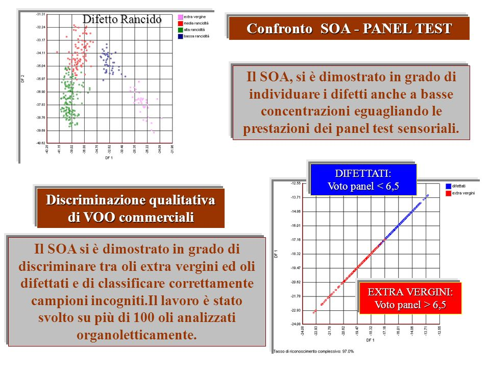 Confronto SOA - PANEL TEST