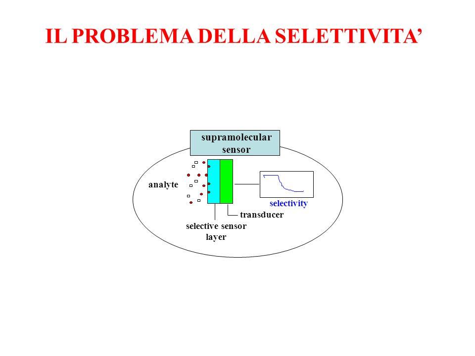 IL PROBLEMA DELLA SELETTIVITA'