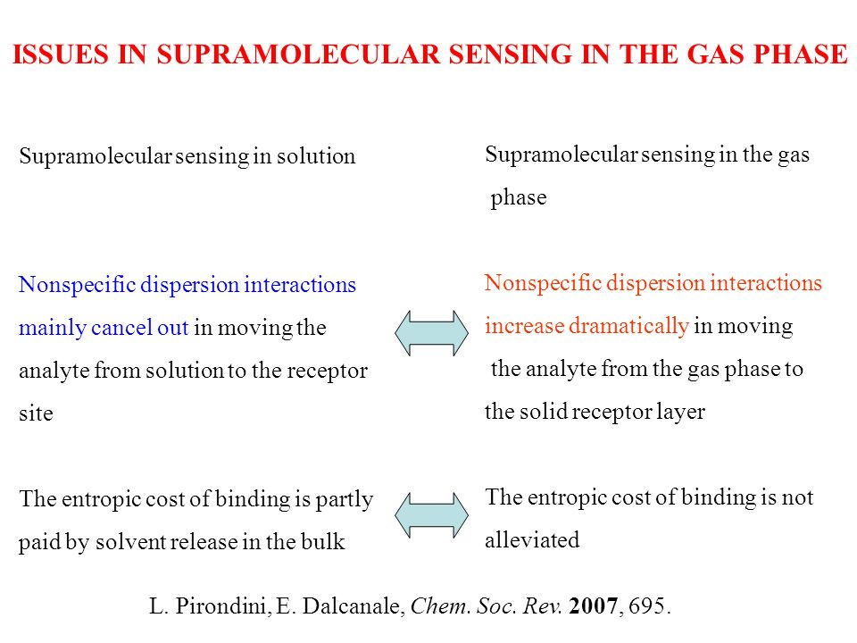 ISSUES IN SUPRAMOLECULAR SENSING IN THE GAS PHASE
