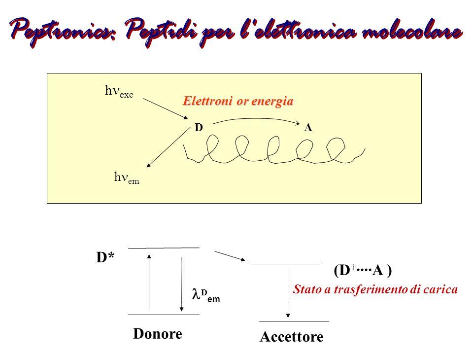 Peptronics: Peptidi per l elettronica molecolare