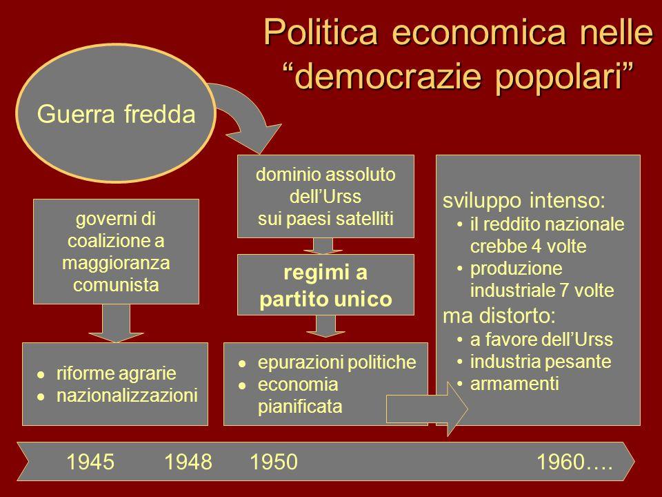 Politica economica nelle democrazie popolari