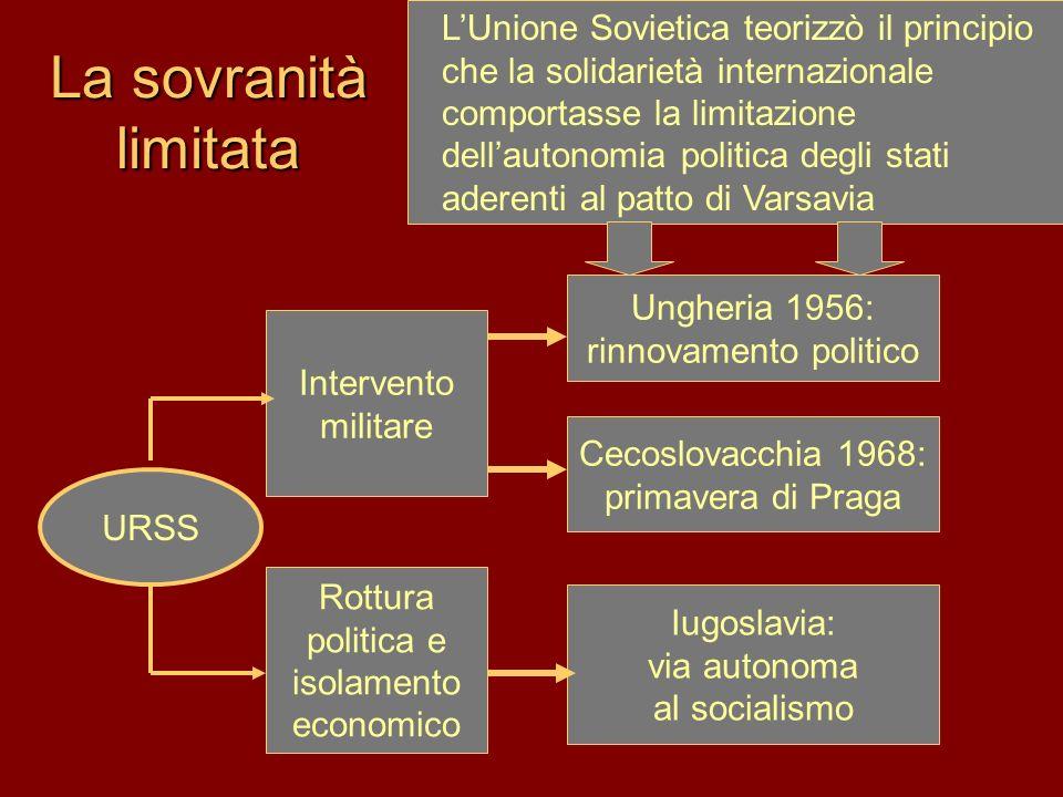 La sovranità limitata