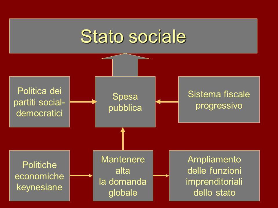 Stato sociale Politica dei partiti social-democratici Spesa pubblica