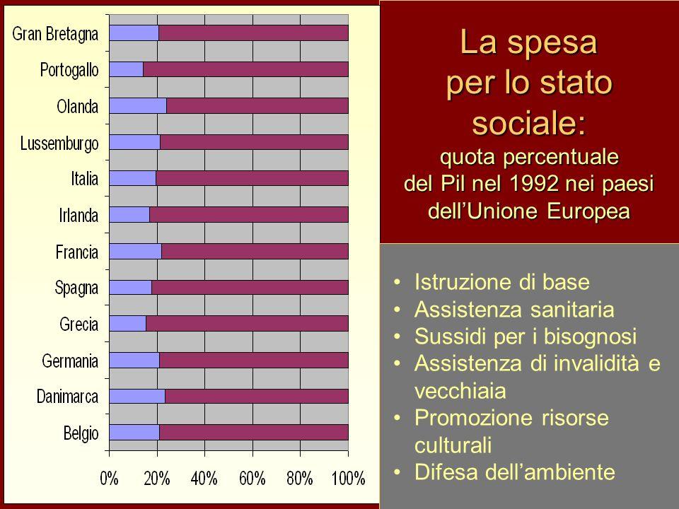 La spesa per lo stato sociale: quota percentuale del Pil nel 1992 nei paesi dell'Unione Europea