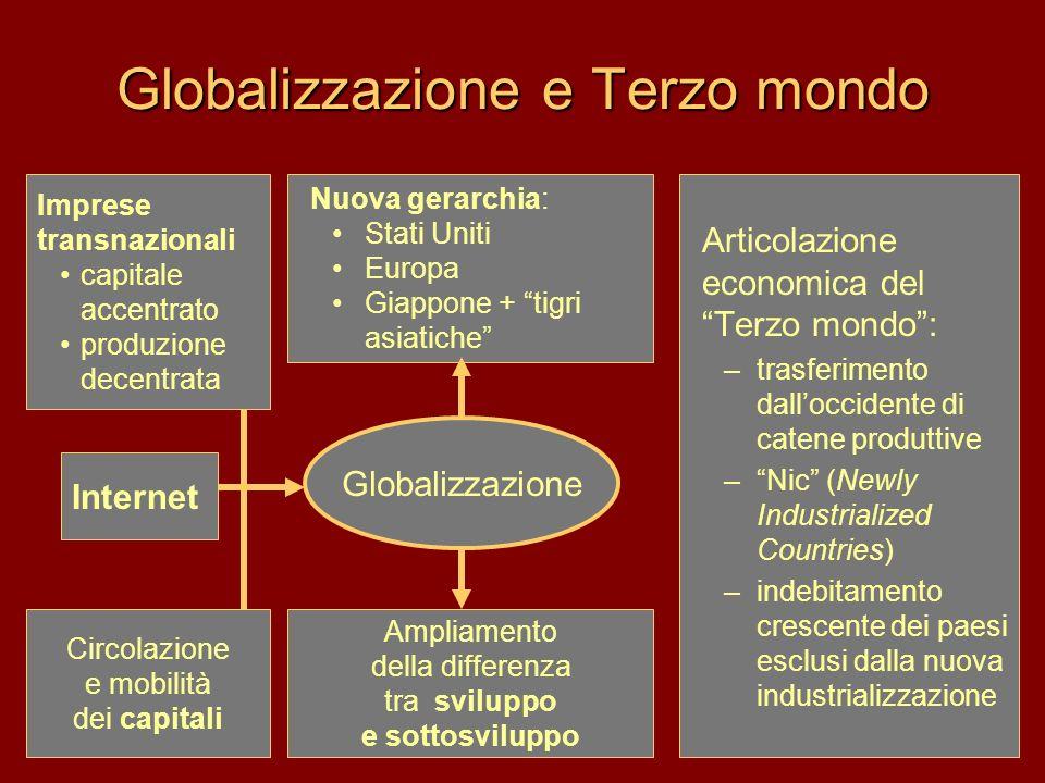 Globalizzazione e Terzo mondo