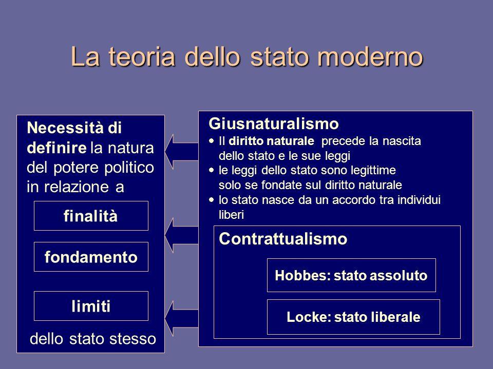 La teoria dello stato moderno