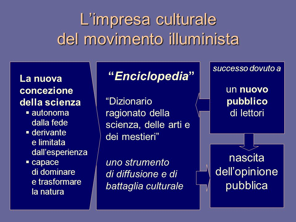 L'impresa culturale del movimento illuminista