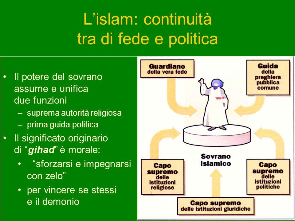 L'islam: continuità tra di fede e politica
