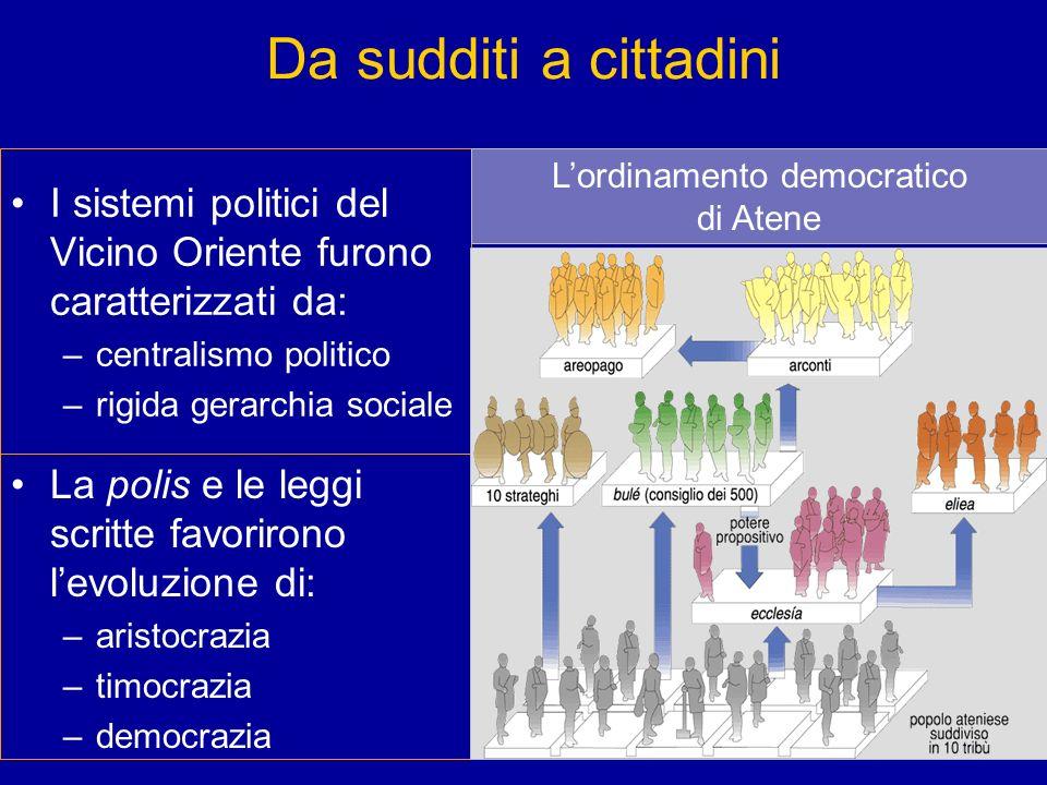 L'ordinamento democratico di Atene