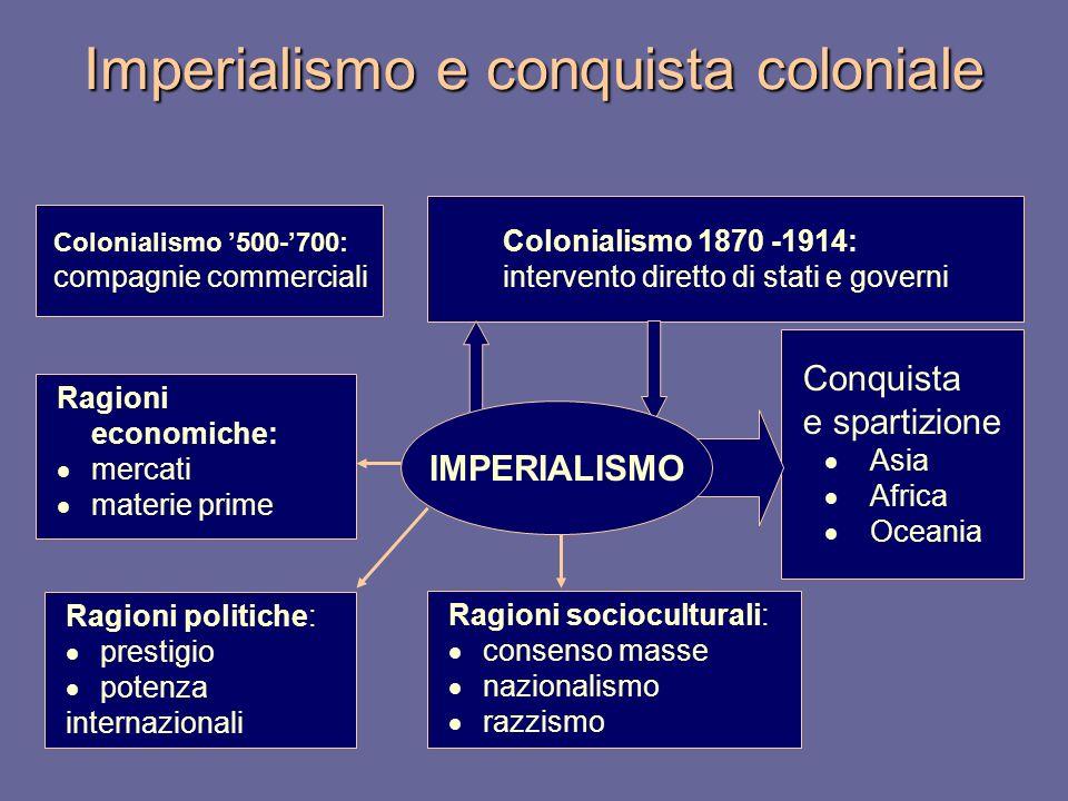 Imperialismo e conquista coloniale