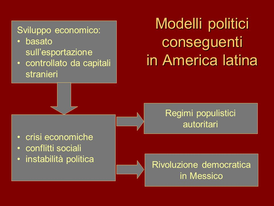 Modelli politici conseguenti in America latina