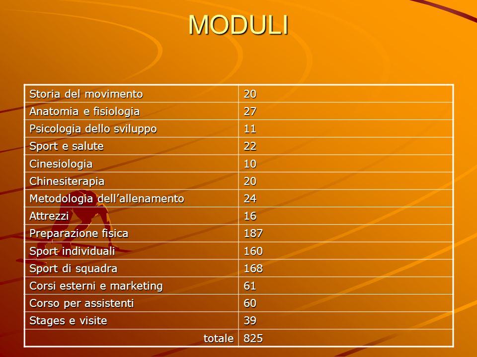 MODULI Storia del movimento 20 Anatomia e fisiologia 27