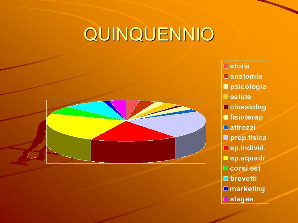 QUINQUENNIO