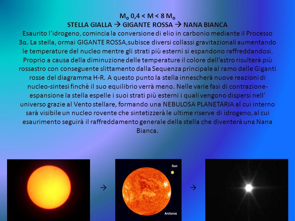 Mסּ 0,4 < M < 8 Mסּ STELLA GIALLA  GIGANTE ROSSA  NANA BIANCA Esaurito l'idrogeno, comincia la conversione di elio in carbonio mediante il Processo 3α. La stella, ormai GIGANTE ROSSA,subisce diversi collassi gravitazionali aumentando le temperature del nucleo mentre gli strati più esterni si espandono raffreddandosi. Proprio a causa della diminuzione delle temperature il colore dell'astro risulterà più rossastro con conseguente slittamento dalla Sequenza principale al ramo delle Giganti rosse del diagramma H-R. A questo punto la stella innescherà nuove reazioni di nucleo-sintesi finchè il suo equilibrio verrà meno. Nelle varie fasi di contrazione-espansione la stella espelle i suoi strati più esterni i quali vengono dispersi nell' universo grazie al Vento stellare, formando una NEBULOSA PLANETARIA al cui interno sarà visibile un nucleo rovente che sintetizzerà le ultime riserve di idrogeno, al cui esaurimento seguirà il raffreddamento generale della stella che diventerà una Nana Bianca.