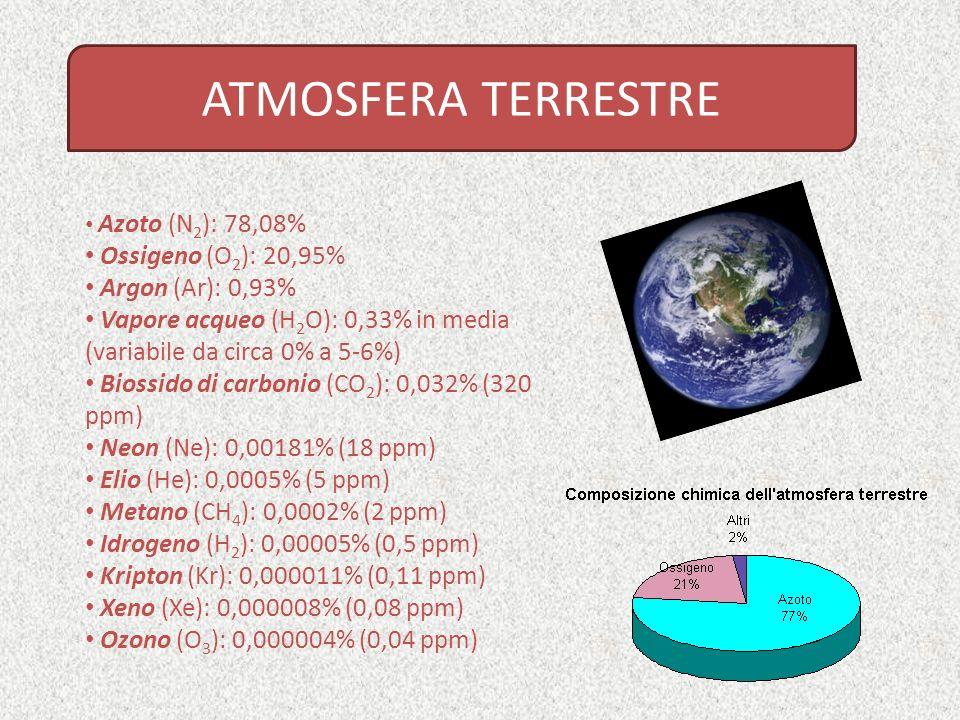 ATMOSFERA TERRESTRE Ossigeno (O2): 20,95% Argon (Ar): 0,93%