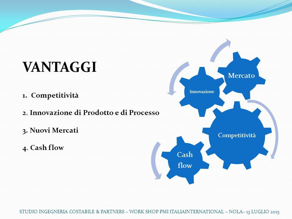 VANTAGGI Mercato 1. Competitività