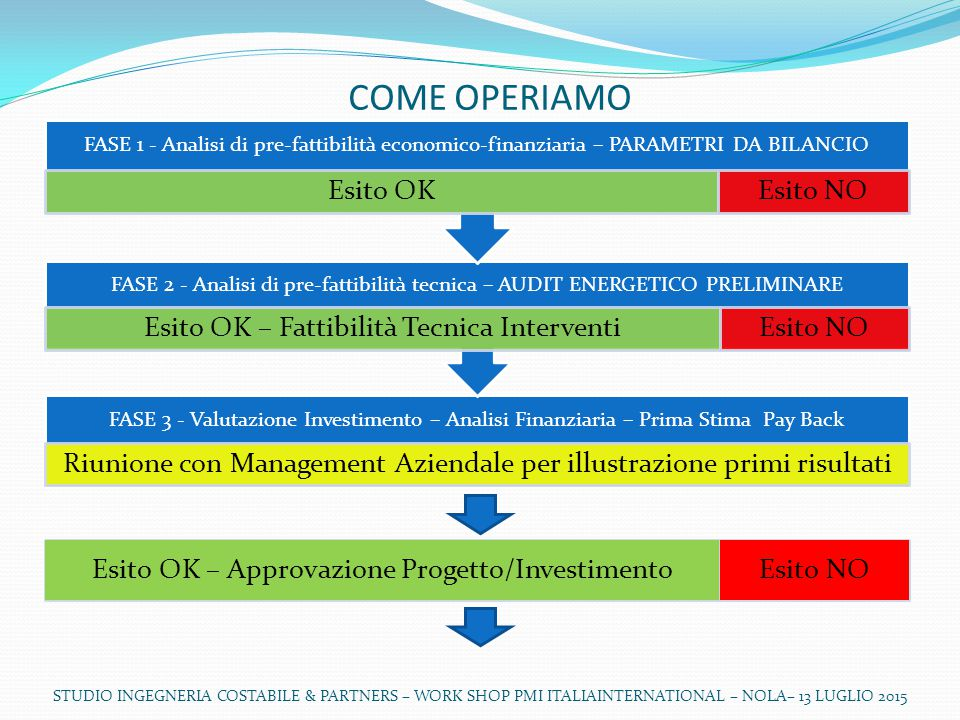 COME OPERIAMO Esito OK – Approvazione Progetto/Investimento Esito NO