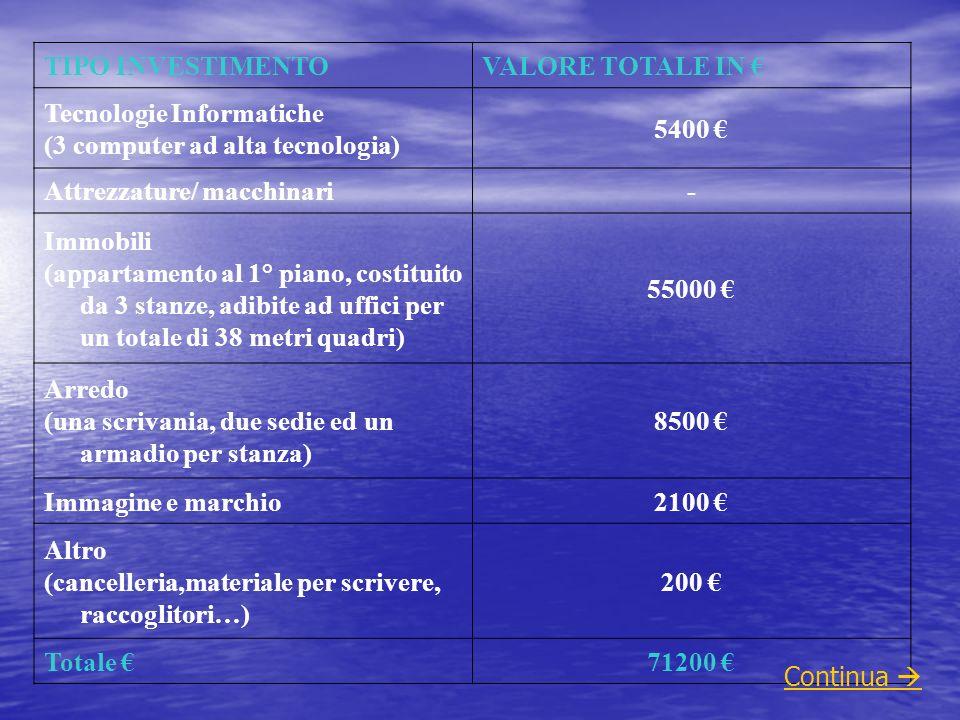 TIPO INVESTIMENTO VALORE TOTALE IN € Tecnologie Informatiche. (3 computer ad alta tecnologia) 5400 €