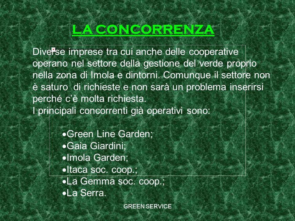 Diverse imprese tra cui anche delle cooperative operano nel settore della gestione del verde proprio nella zona di Imola e dintorni. Comunque il settore non è saturo di richieste e non sarà un problema inserirsi perché c'è molta richiesta.