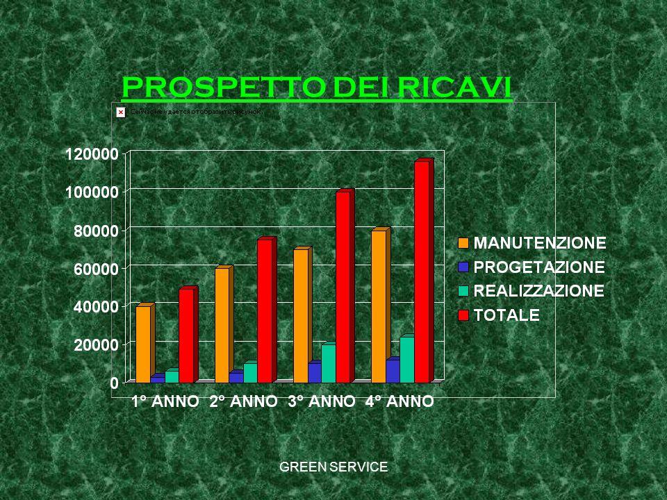 PROSPETTO DEI RICAVI GREEN SERVICE