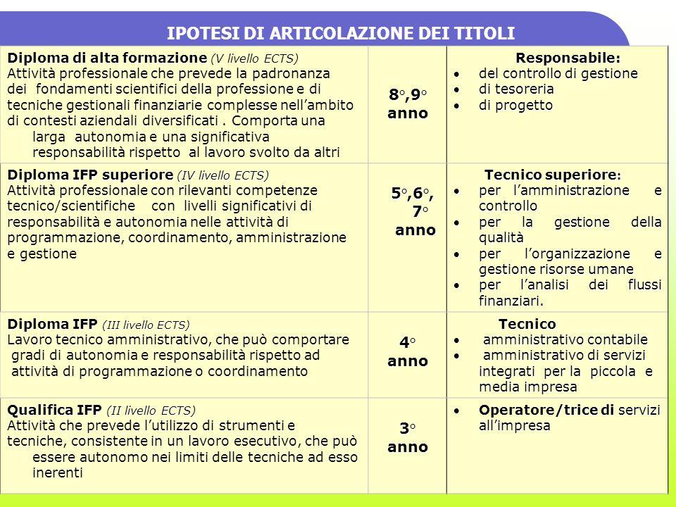 IPOTESI DI ARTICOLAZIONE DEI TITOLI