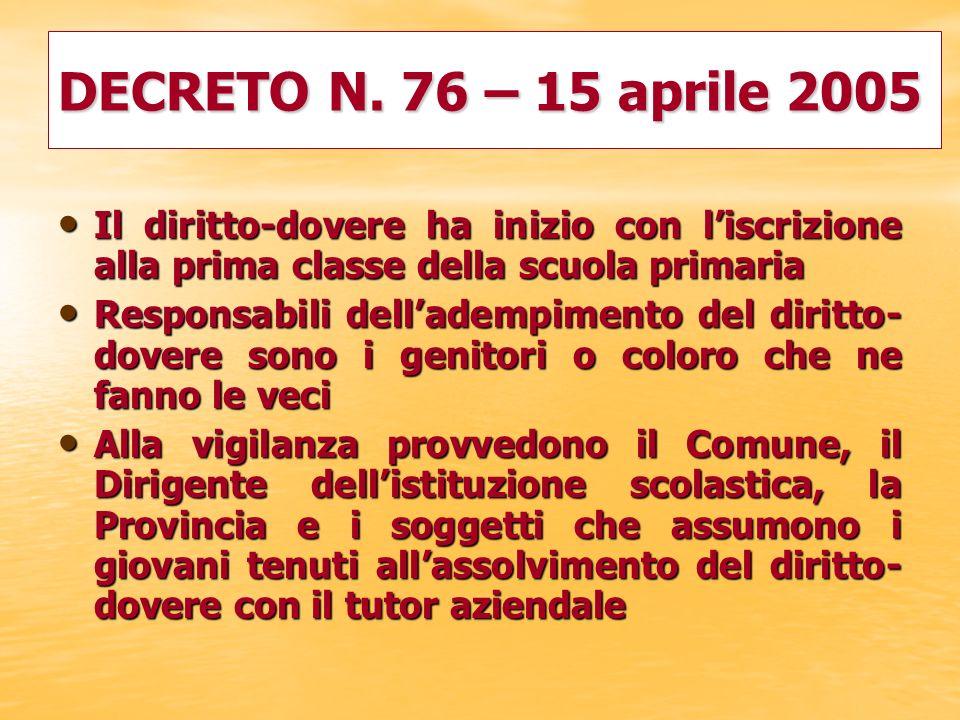 DECRETO N. 76 – 15 aprile 2005 Il diritto-dovere ha inizio con l'iscrizione alla prima classe della scuola primaria.