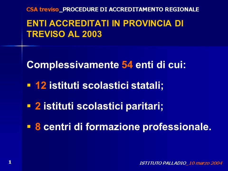 ENTI ACCREDITATI IN PROVINCIA DI TREVISO AL 2003