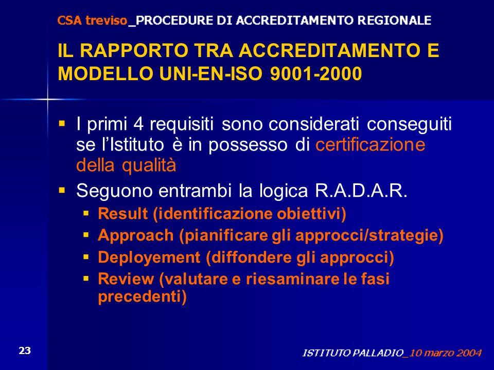 IL RAPPORTO TRA ACCREDITAMENTO E MODELLO UNI-EN-ISO 9001-2000
