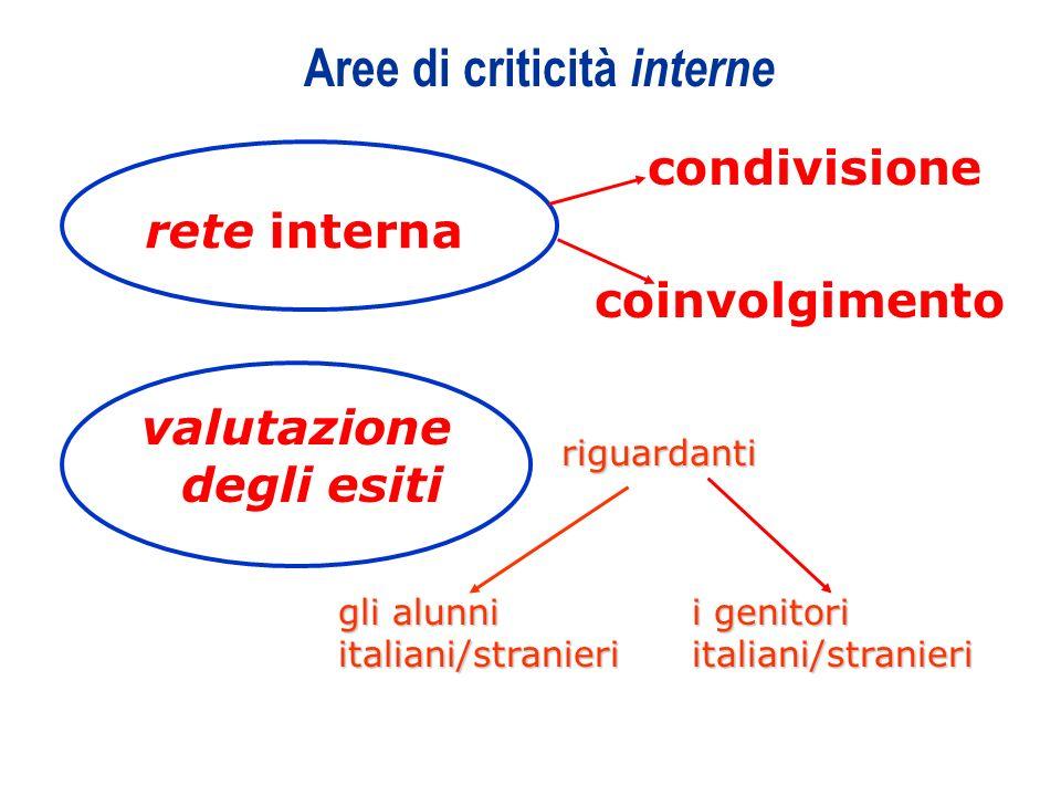 Aree di criticità interne