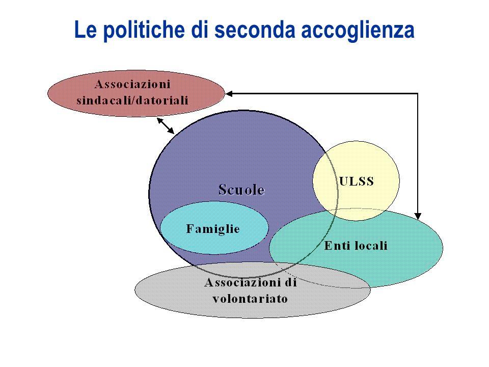 Le politiche di seconda accoglienza