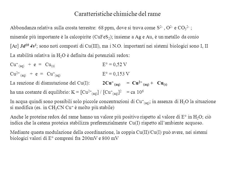 Caratteristiche chimiche del rame