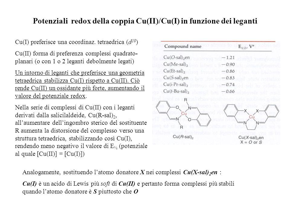 Potenziali redox della coppia Cu(II)/Cu(I) in funzione dei leganti