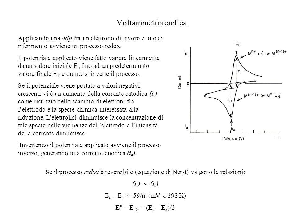Voltammetria ciclica Applicando una ddp fra un elettrodo di lavoro e uno di riferimento avviene un processo redox.