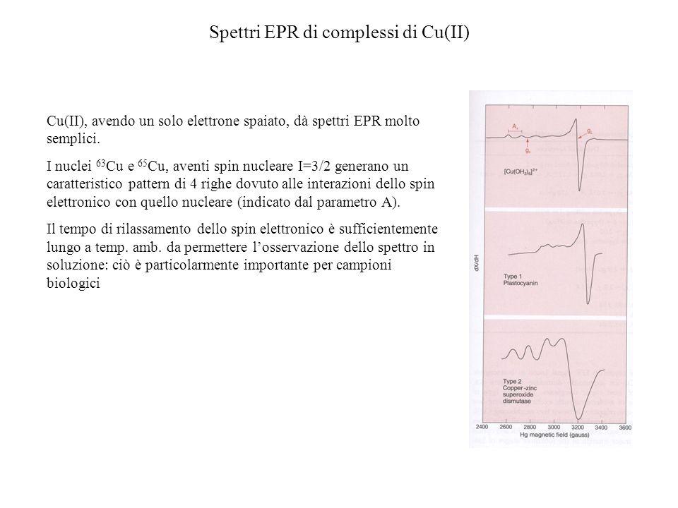 Spettri EPR di complessi di Cu(II)