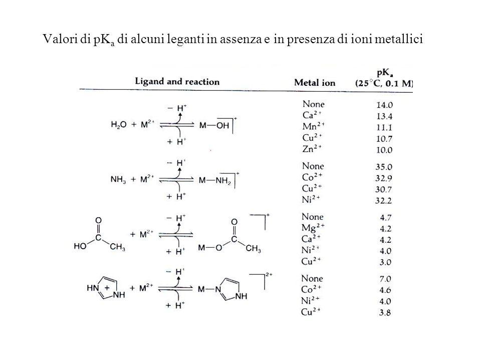 Valori di pKa di alcuni leganti in assenza e in presenza di ioni metallici
