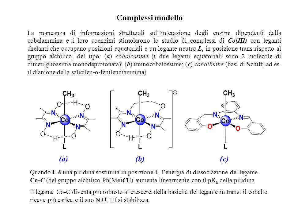 L'energia del legame Co-C dipende dalla basicità del legante in trans.
