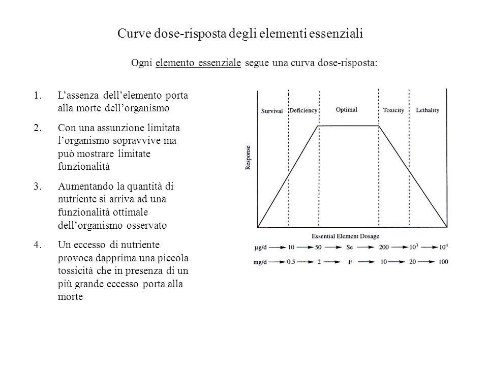 Curve dose-risposta degli elementi essenziali