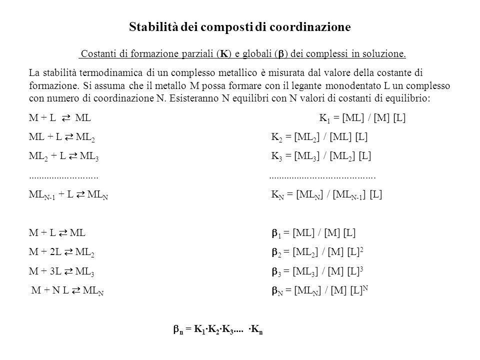 Stabilità dei composti di coordinazione