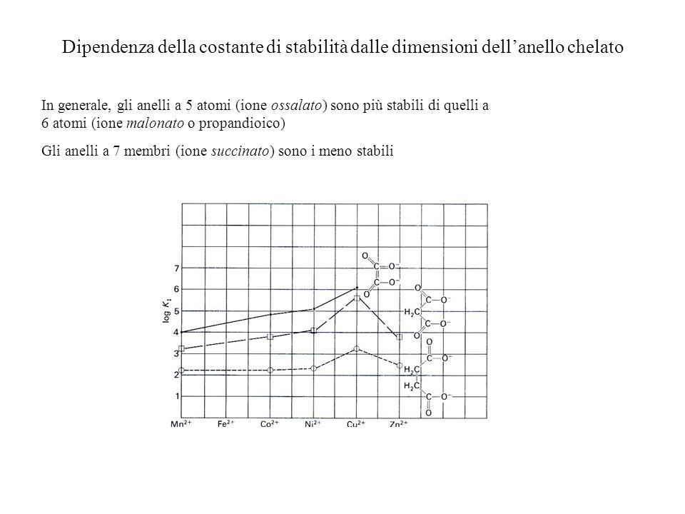 Dipendenza della costante di stabilità dalle dimensioni dell'anello chelato
