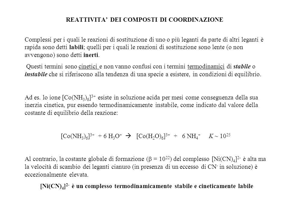 REATTIVITA' DEI COMPOSTI DI COORDINAZIONE