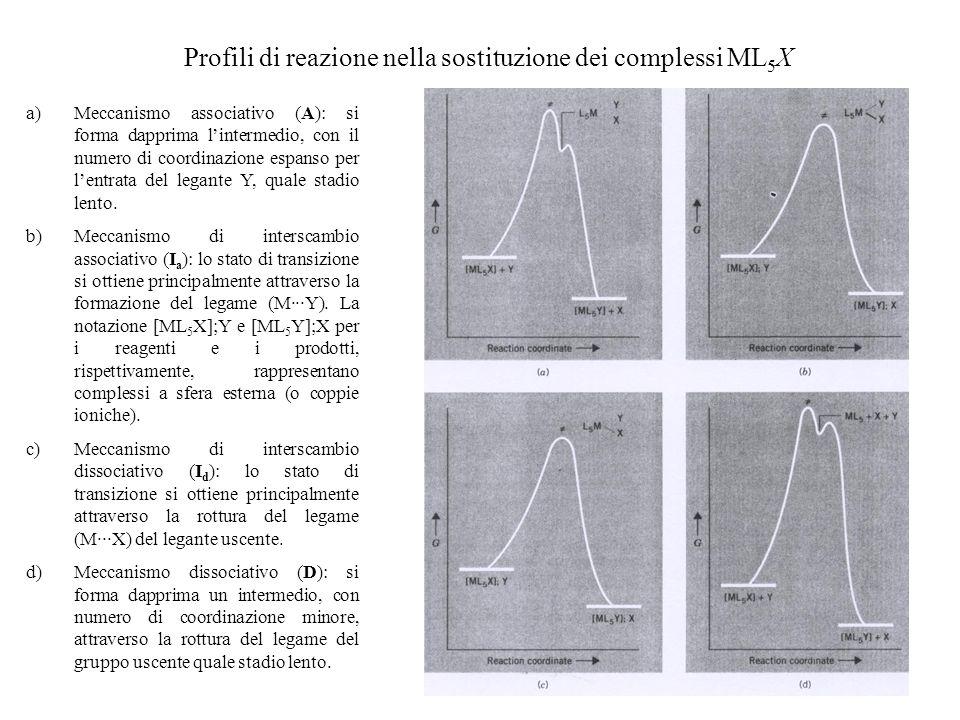Profili di reazione nella sostituzione dei complessi ML5X