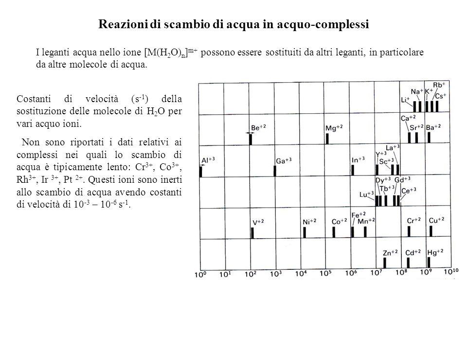Reazioni di scambio di acqua in acquo-complessi