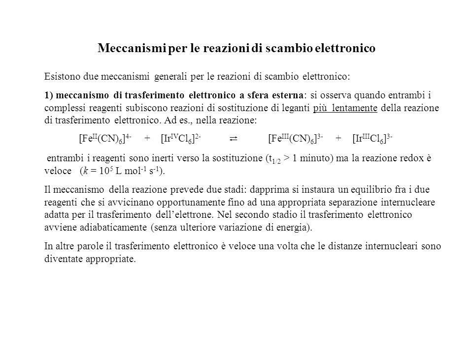 Meccanismi per le reazioni di scambio elettronico