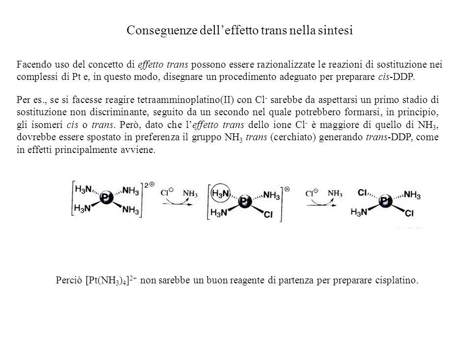 Conseguenze dell'effetto trans nella sintesi